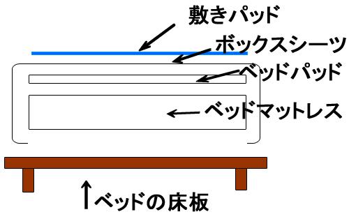 敷きパッドの敷き方