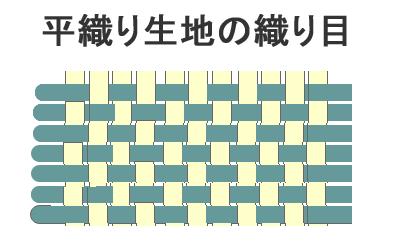 平織り生地のの織り目